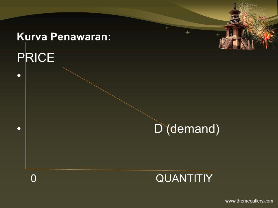 Kurva Penawaran: PRICE D (demand) 0 QUANTITIY
