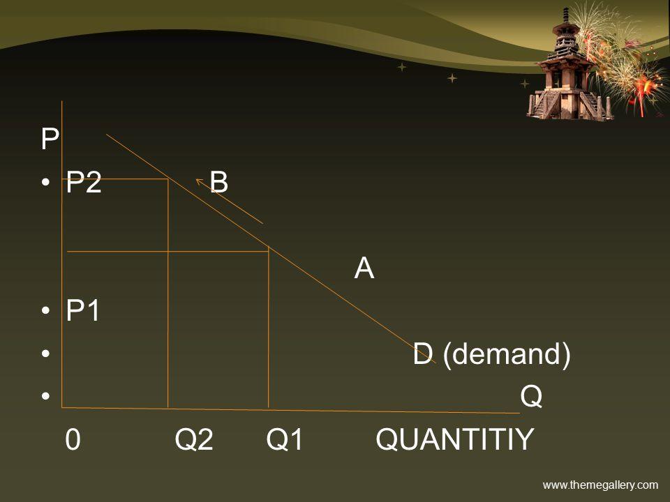 www.themegallery.com P P2 B A P1 D (demand) Q 0Q2 Q1QUANTITIY