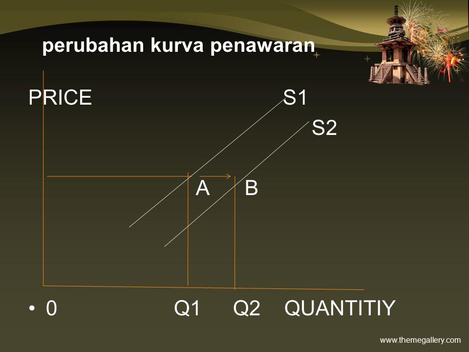 www.themegallery.com perubahan kurva penawaran PRICE S1 S2 A B 0 Q1 Q2 QUANTITIY