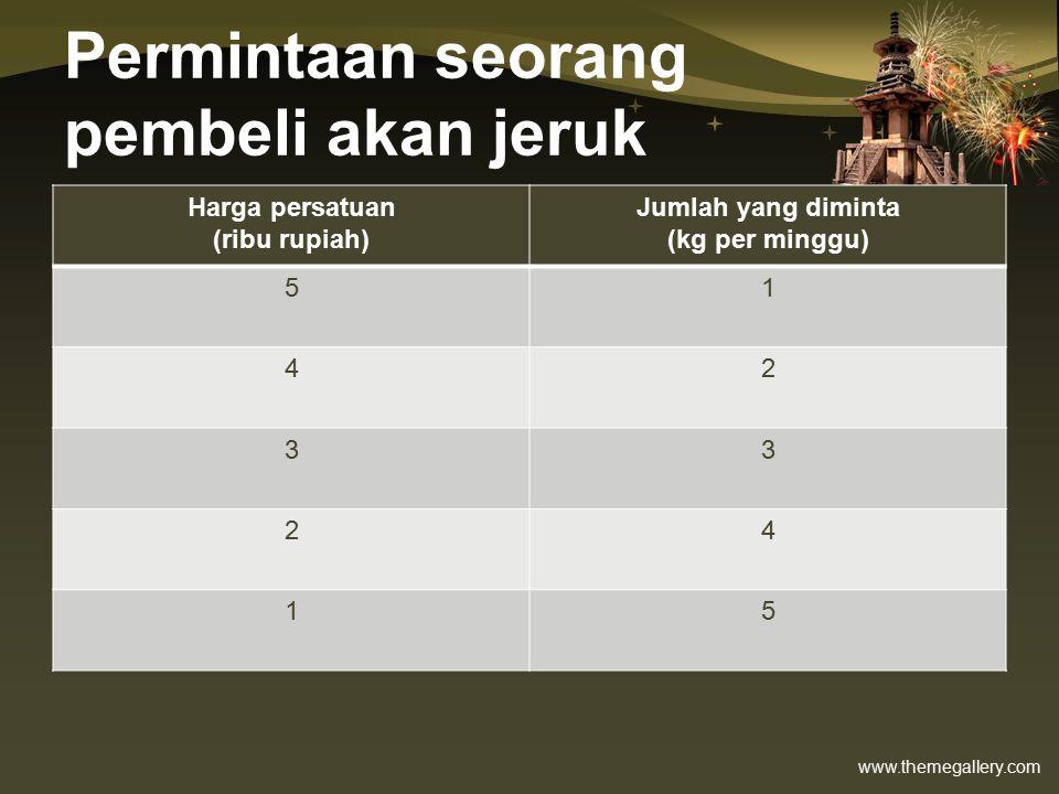 www.themegallery.com Permintaan seorang pembeli akan jeruk Harga persatuan (ribu rupiah) Jumlah yang diminta (kg per minggu) 51 42 33 24 15