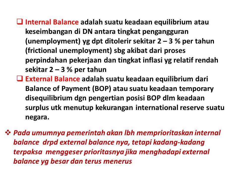  Internal Balance adalah suatu keadaan equilibrium atau keseimbangan di DN antara tingkat pengangguran (unemployment) yg dpt ditolerir sekitar 2 – 3