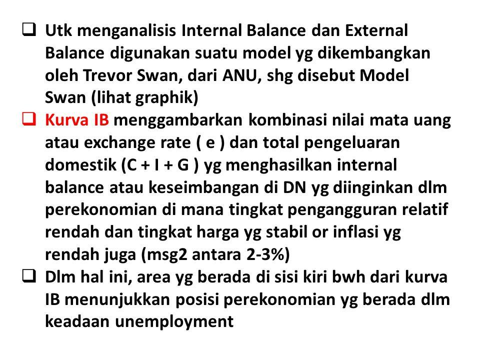  Utk menganalisis Internal Balance dan External Balance digunakan suatu model yg dikembangkan oleh Trevor Swan, dari ANU, shg disebut Model Swan (lih