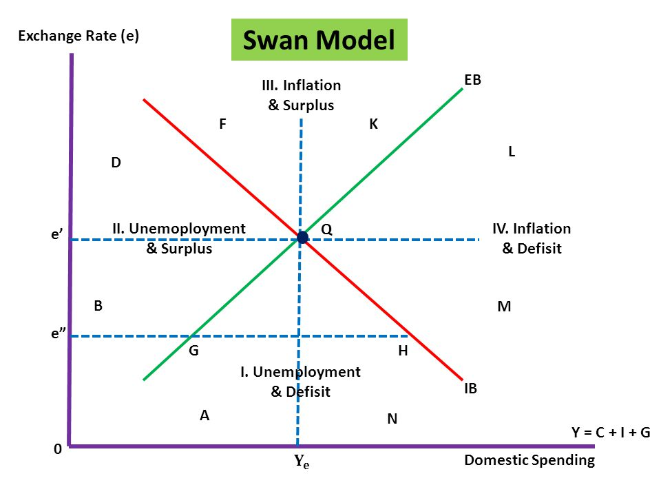 Swan Model EB IB IV. Inflation & Defisit III. Inflation & Surplus I. Unemployment & Defisit II. Unemoployment & Surplus Exchange Rate (e) Domestic Spe
