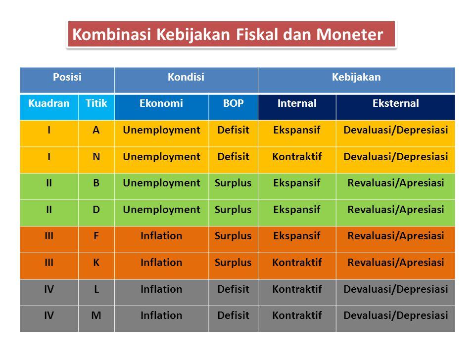 Kombinasi Kebijakan Fiskal dan Moneter PosisiKondisiKebijakan KuadranTitikEkonomiBOPInternalEksternal IAUnemploymentDefisitEkspansifDevaluasi/Depresia