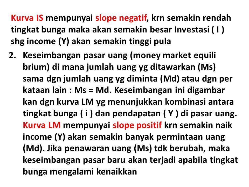 Kurva IS mempunyai slope negatif, krn semakin rendah tingkat bunga maka akan semakin besar Investasi ( I ) shg income (Y) akan semakin tinggi pula 2.K