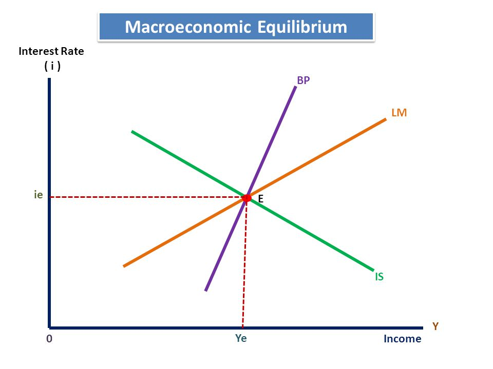 Macroeconomic Equilibrium LM IS Y Income Ye 0 ie E BP Interest Rate ( i )