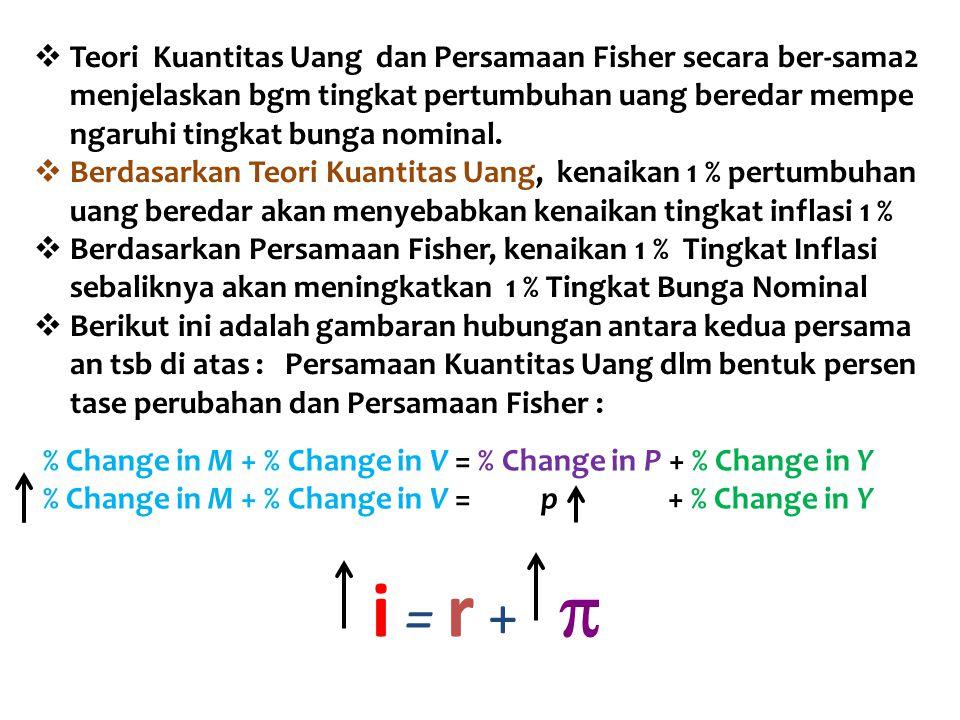 % Change in M + % Change in V = % Change in P + % Change in Y % Change in M + % Change in V = p + % Change in Y i = r +   Teori Kuantitas Uang dan P