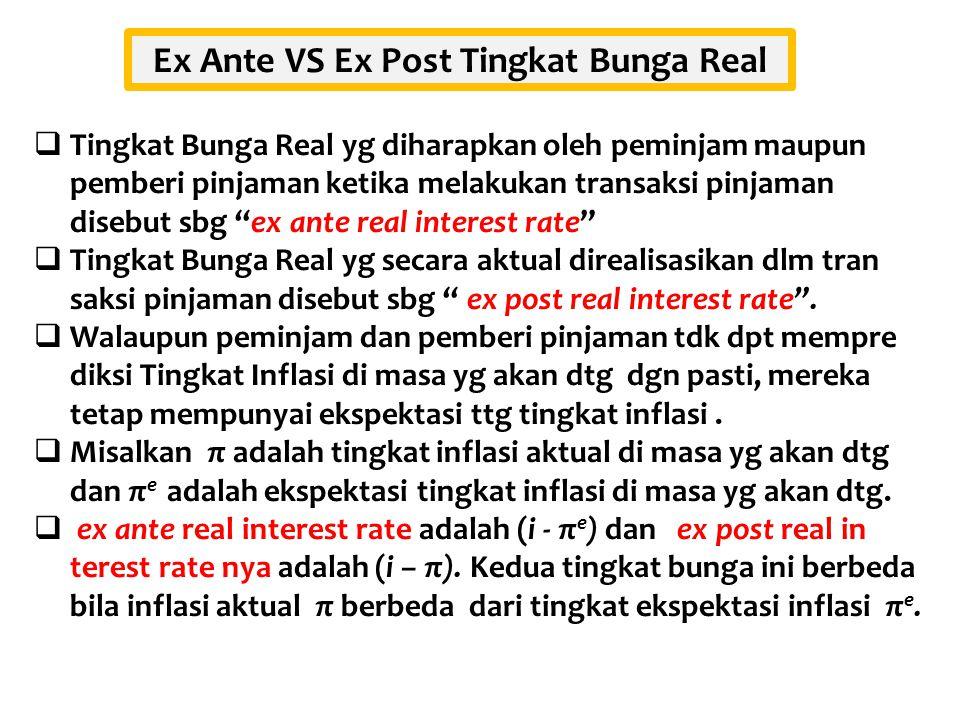 """ Tingkat Bunga Real yg diharapkan oleh peminjam maupun pemberi pinjaman ketika melakukan transaksi pinjaman disebut sbg """"ex ante real interest rate"""""""