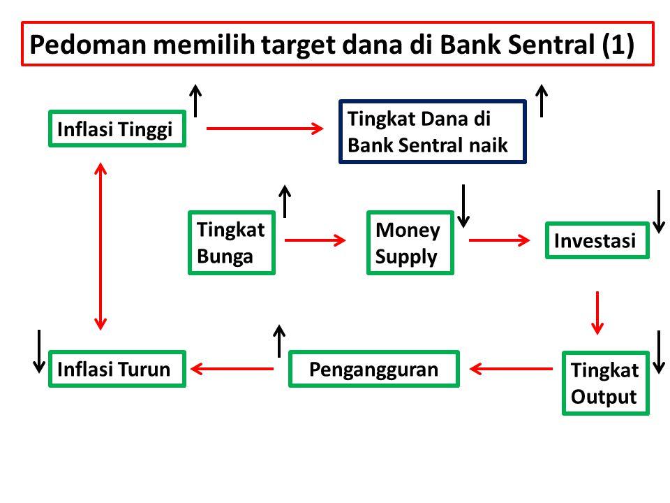 Pedoman memilih target dana di Bank Sentral (1) Inflasi Tinggi Tingkat Dana di Bank Sentral naik Tingkat Bunga Money Supply Investasi Tingkat Output P