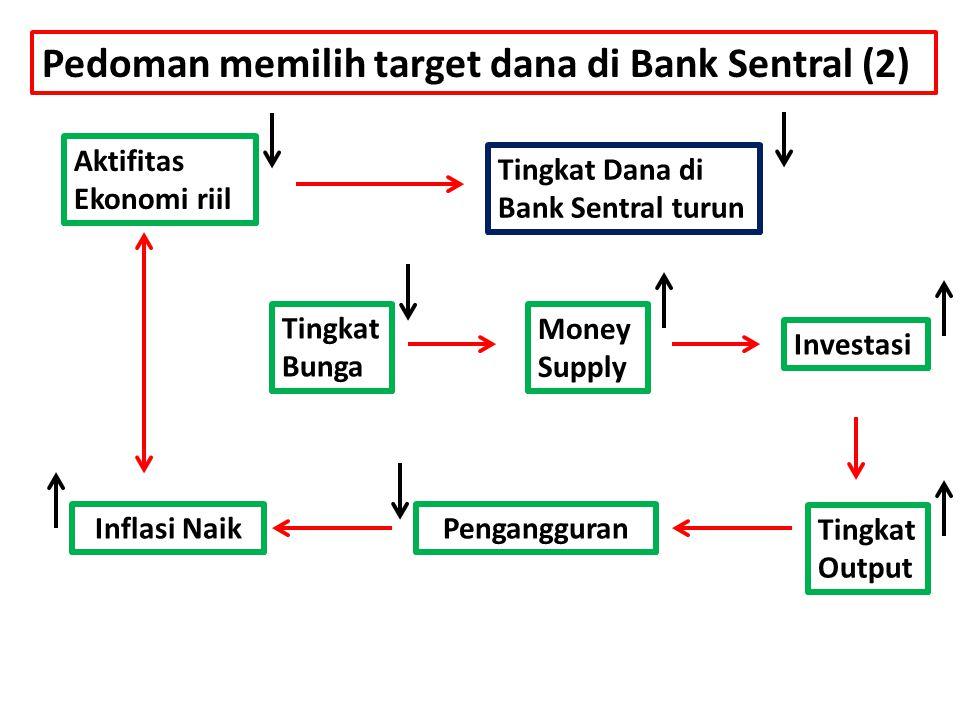 Pedoman memilih target dana di Bank Sentral (2) Aktifitas Ekonomi riil Tingkat Dana di Bank Sentral turun Tingkat Bunga Money Supply Investasi Tingkat
