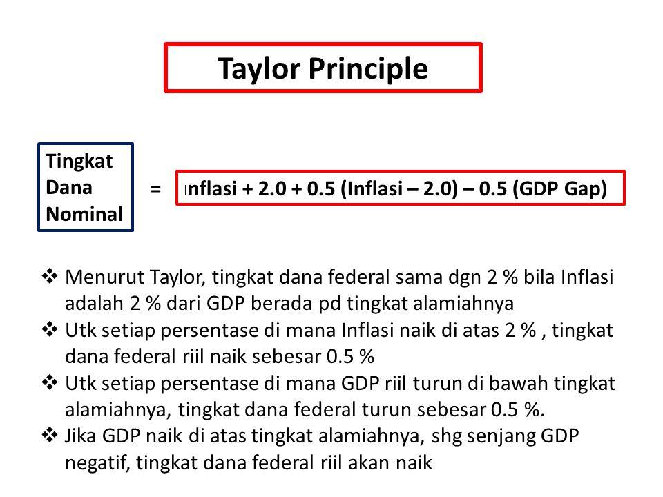 Taylor Principle Tingkat Dana Nominal = I nflasi + 2.0 + 0.5 (Inflasi – 2.0) – 0.5 (GDP Gap)  Menurut Taylor, tingkat dana federal sama dgn 2 % bila