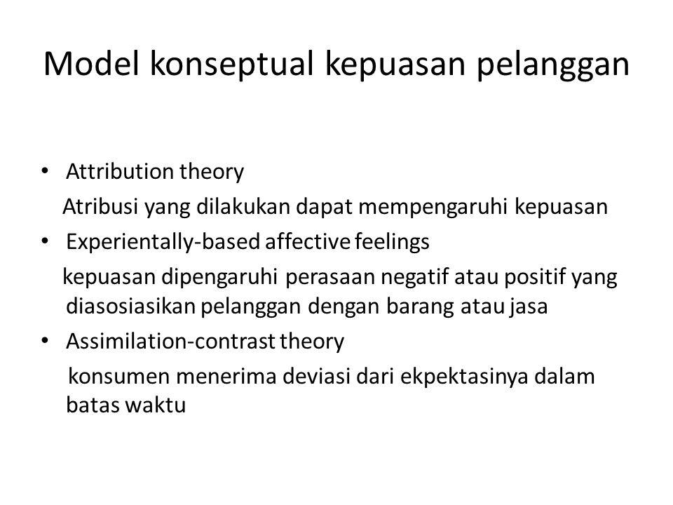 Model konseptual kepuasan pelanggan Attribution theory Atribusi yang dilakukan dapat mempengaruhi kepuasan Experientally-based affective feelings kepuasan dipengaruhi perasaan negatif atau positif yang diasosiasikan pelanggan dengan barang atau jasa Assimilation-contrast theory konsumen menerima deviasi dari ekpektasinya dalam batas waktu