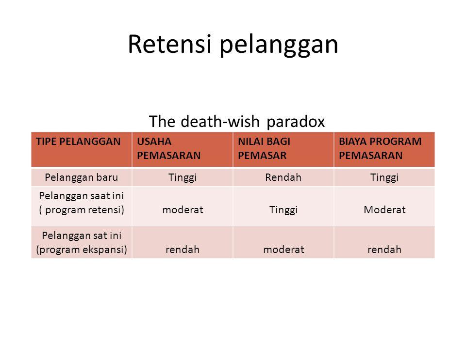 Retensi pelanggan The death-wish paradox TIPE PELANGGANUSAHA PEMASARAN NILAI BAGI PEMASAR BIAYA PROGRAM PEMASARAN Pelanggan baruTinggiRendahTinggi Pel