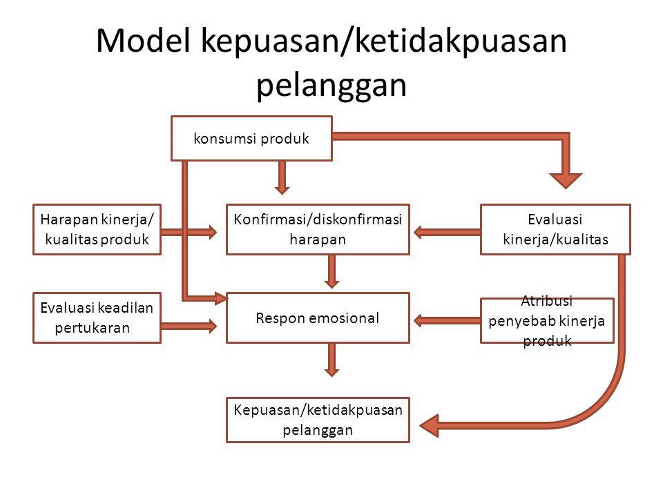 Model kepuasan/ketidakpuasan pelanggan Harapan kinerja/ kualitas produk Evaluasi keadilan pertukarane konsumsi produk Konfirmasi/diskonfirmasi harapan Evaluasi kinerja/kualitas Respon emosional Kepuasan/ketidakpuasan pelanggan Atribusi penyebab kinerja produk