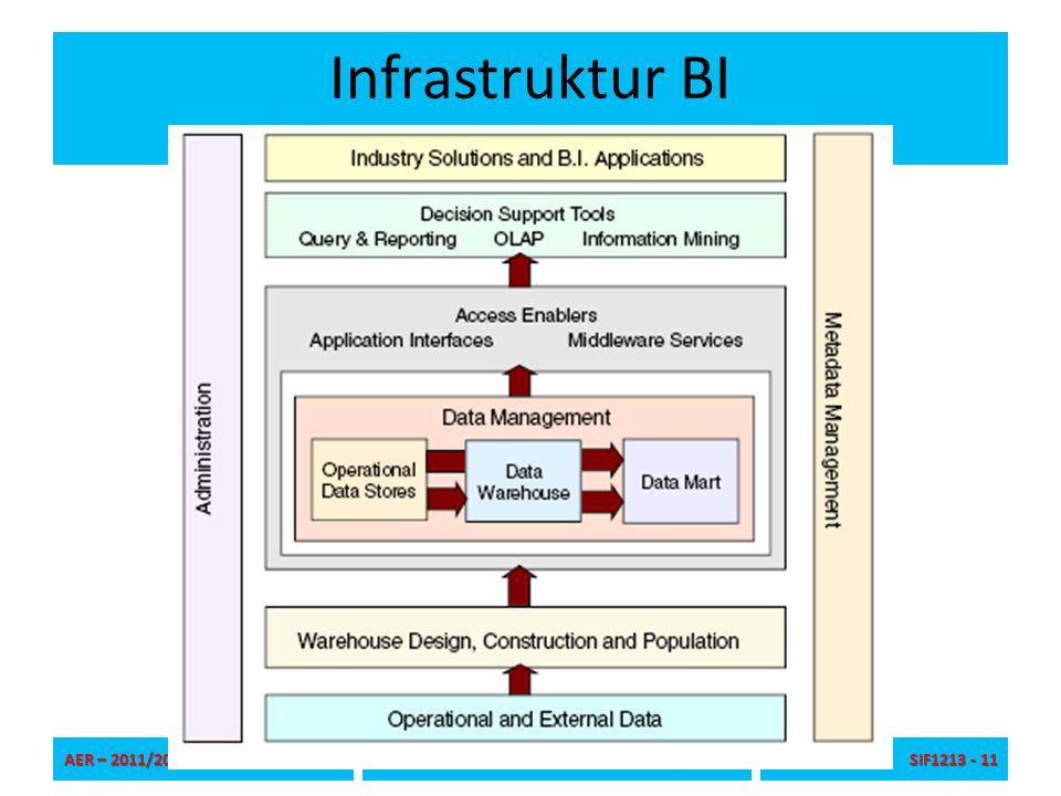 Infrastruktur BI AER – 2011/2012 Universitas Pembangunan Jaya – SIF_TIF SIF1213 - 11