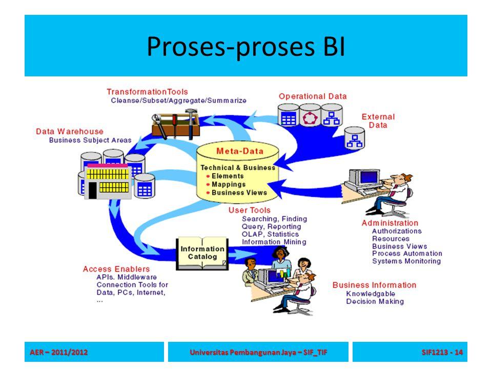 Proses-proses BI AER – 2011/2012 Universitas Pembangunan Jaya – SIF_TIF SIF1213 - 14