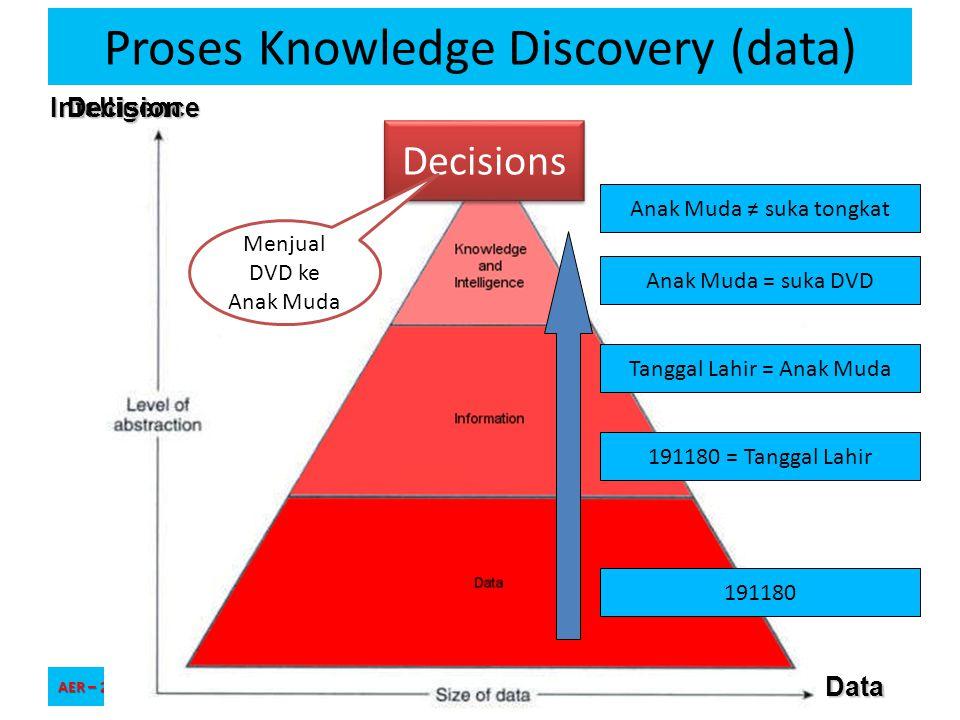 Intelligence Proses Knowledge Discovery (data) AER – 2011/2012 Universitas Pembangunan Jaya – SIF_TIF SIF1213 - 17 191180 Tanggal Lahir = Anak Muda 19