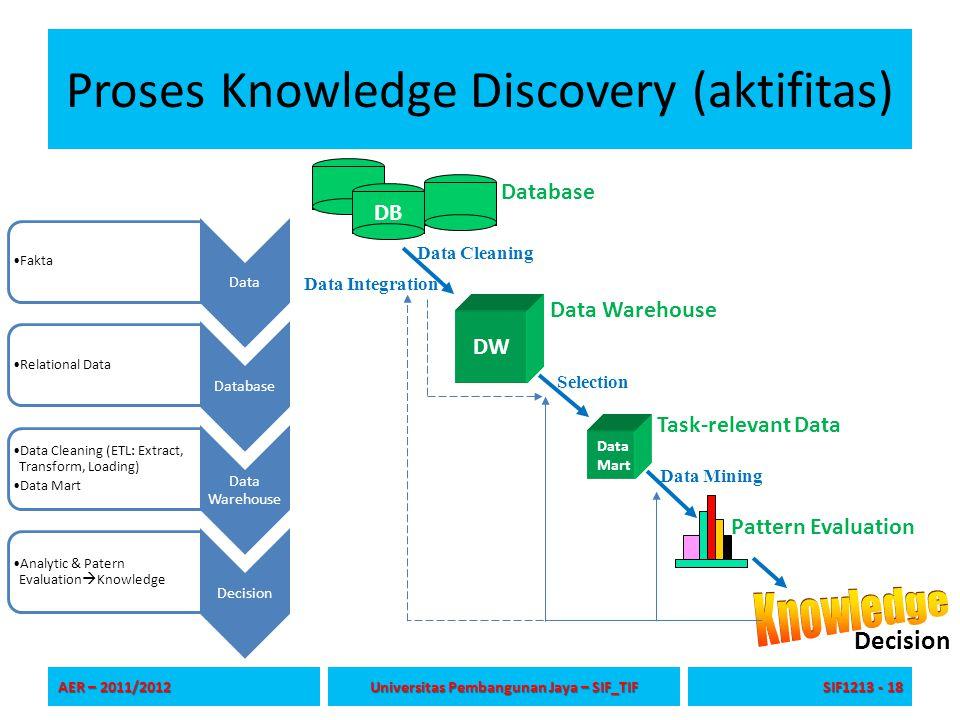 Proses Knowledge Discovery (aktifitas) Data Fakta Database Relational Data Data Warehouse Data Cleaning (ETL: Extract, Transform, Loading) Data Mart D