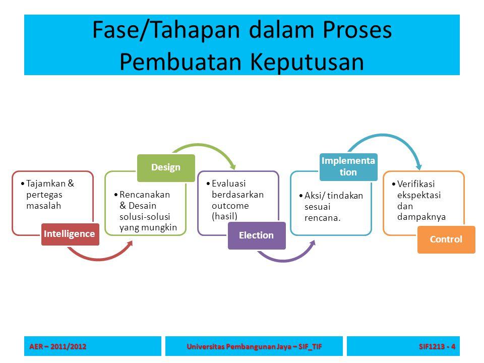 Fase/Tahapan dalam Proses Pembuatan Keputusan AER – 2011/2012 Universitas Pembangunan Jaya – SIF_TIF SIF1213 - 4 Tajamkan & pertegas masalah Intellige