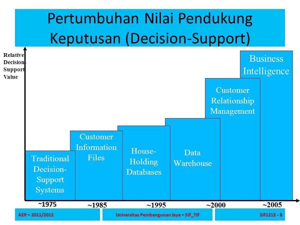 Pertumbuhan Nilai Pendukung Keputusan (Decision-Support) AER – 2011/2012 Universitas Pembangunan Jaya – SIF_TIF SIF1213 - 8 ~1985~1995~2000 ~2005 Busi