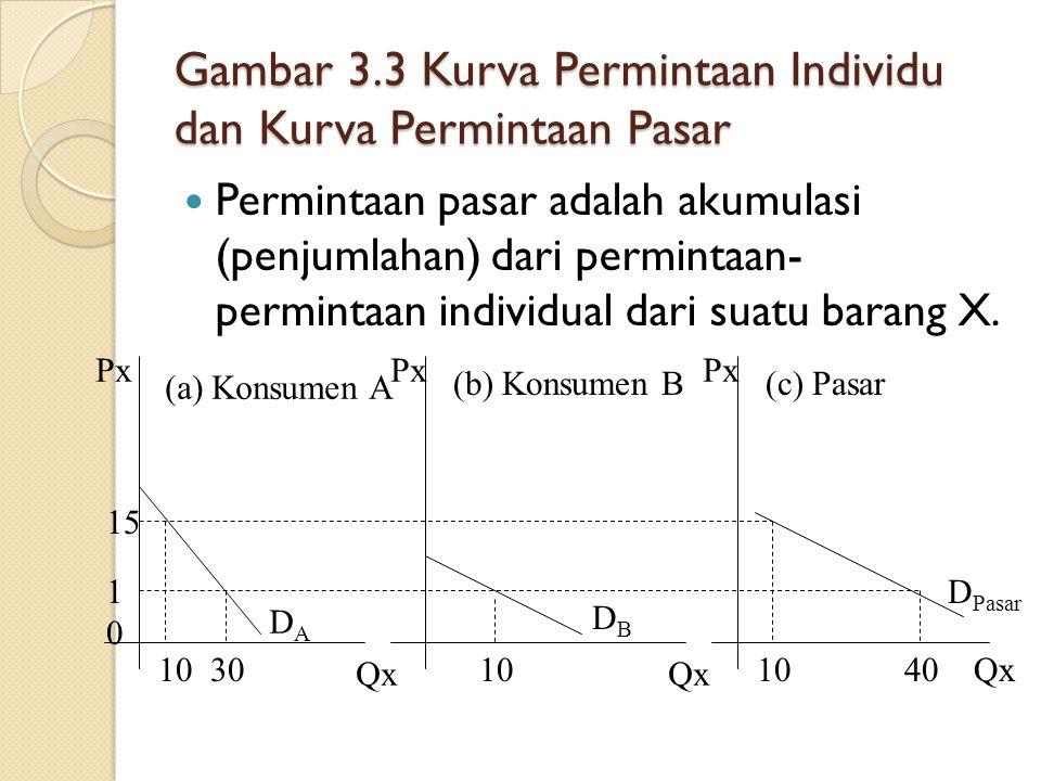 Gambar 3.2 Kurva MU dan Kurva Permintaan terhadap barang X MUx Qx Px 0 04 6 8 4 4 8 16 MUx = 16 – 2Qx A B D