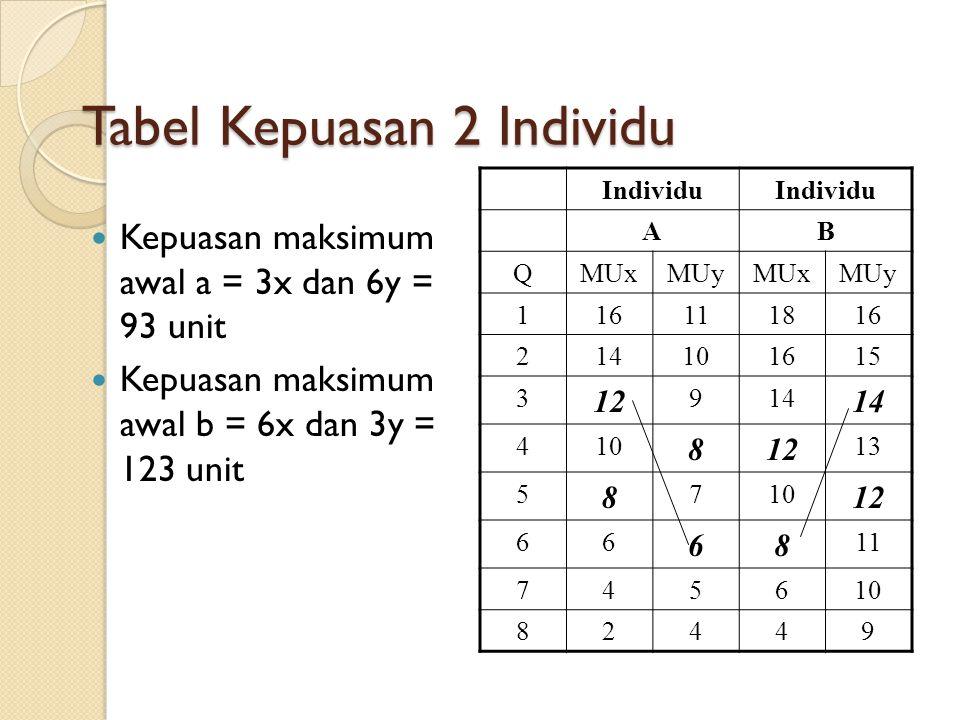 Ilustrasi Pertukaran A dan B merupakan konsumen X dan Y Keduanya berpendapatan sama (M) = Rp.12 Bagi A, Px / unit Rp.2 dan Py / unit Rp.1 Bagi B, Px /