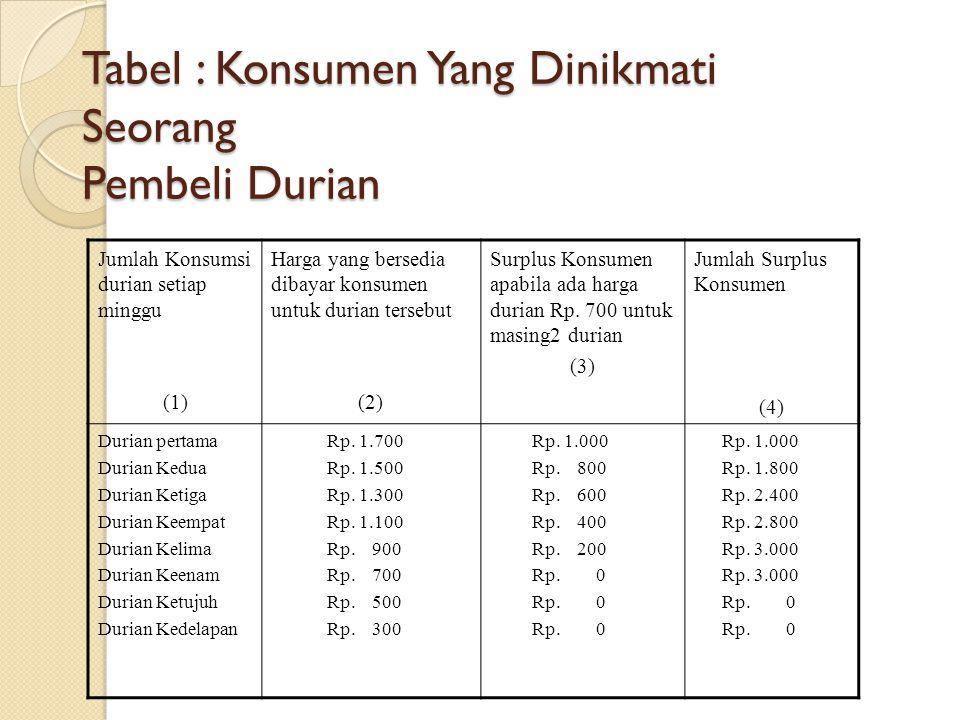 Surplus Konsumen Adalah selisih diantara harga tertinggi dari kemampuan konsumen untuk meminta sejumlah barang dengan harga pasar yang lebih rendah de