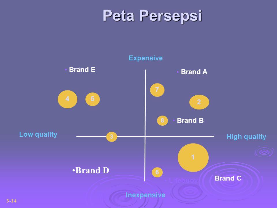 Low quality High quality Expensive Inexpensive 1 2 4 5 7 8 6 3 Brand A Brand C Brand B Lifebuoy Brand E Peta Persepsi 3-14 Brand D