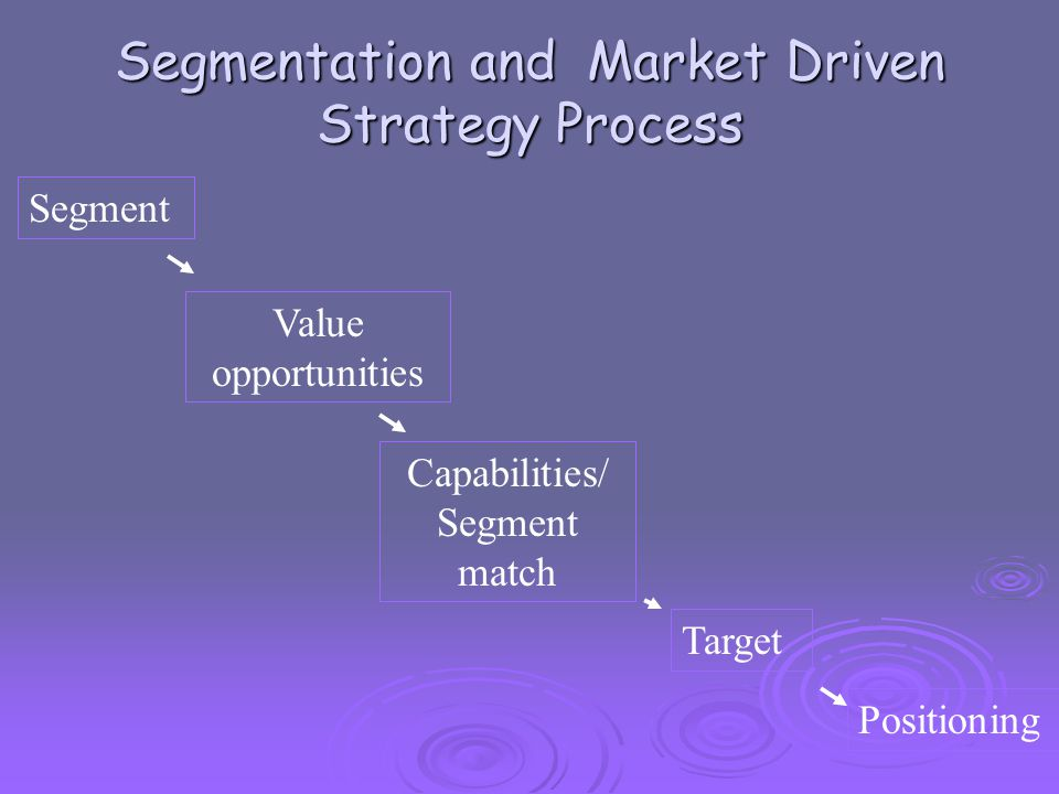 Segmentation and Market Driven Strategy Process Segment Value opportunities Capabilities/ Segment match Target Positioning