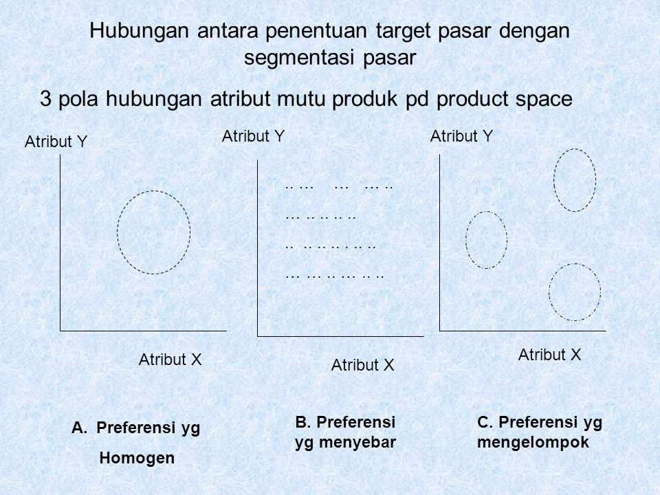 1.Preferensi yg homogen (Homogeneous prefences) Konsumen mempunyai preferensi yg sama  konsumen mpy kesukaan yg sama thd merk yg ada 2.Preferensi yg menyebar (Diffused prefences) Konsumen mpy preferensi yg berbeda-beda thd produk yg diinginkan  letakkan produk sesuai preferensi ditengah- tengah.