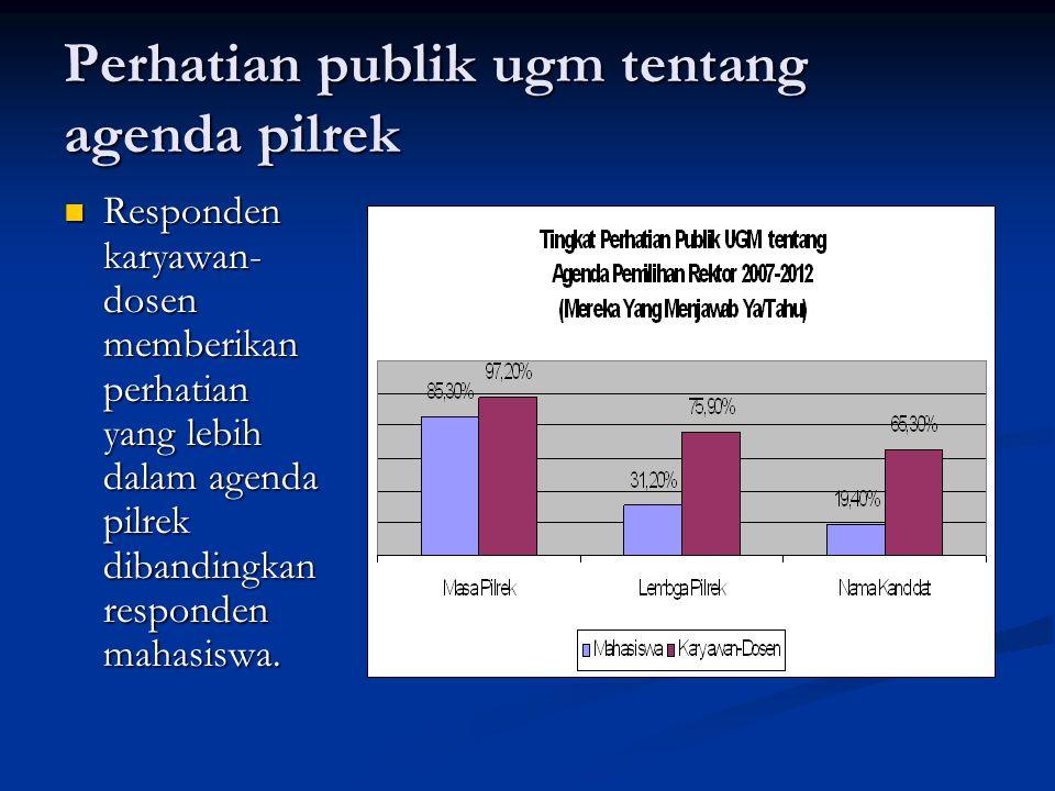 Perhatian publik ugm tentang agenda pilrek Responden karyawan- dosen memberikan perhatian yang lebih dalam agenda pilrek dibandingkan responden mahasi