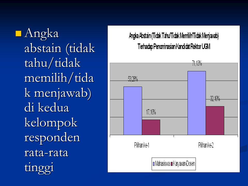 Angka abstain (tidak tahu/tidak memilih/tida k menjawab) di kedua kelompok responden rata-rata tinggi Angka abstain (tidak tahu/tidak memilih/tida k m