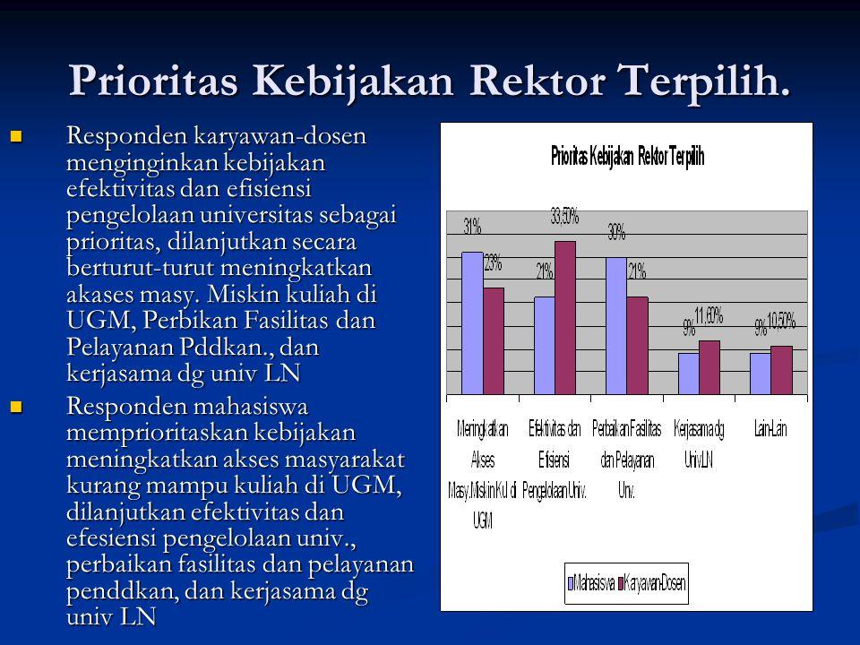 Prioritas Kebijakan Rektor Terpilih. Responden karyawan-dosen menginginkan kebijakan efektivitas dan efisiensi pengelolaan universitas sebagai priorit