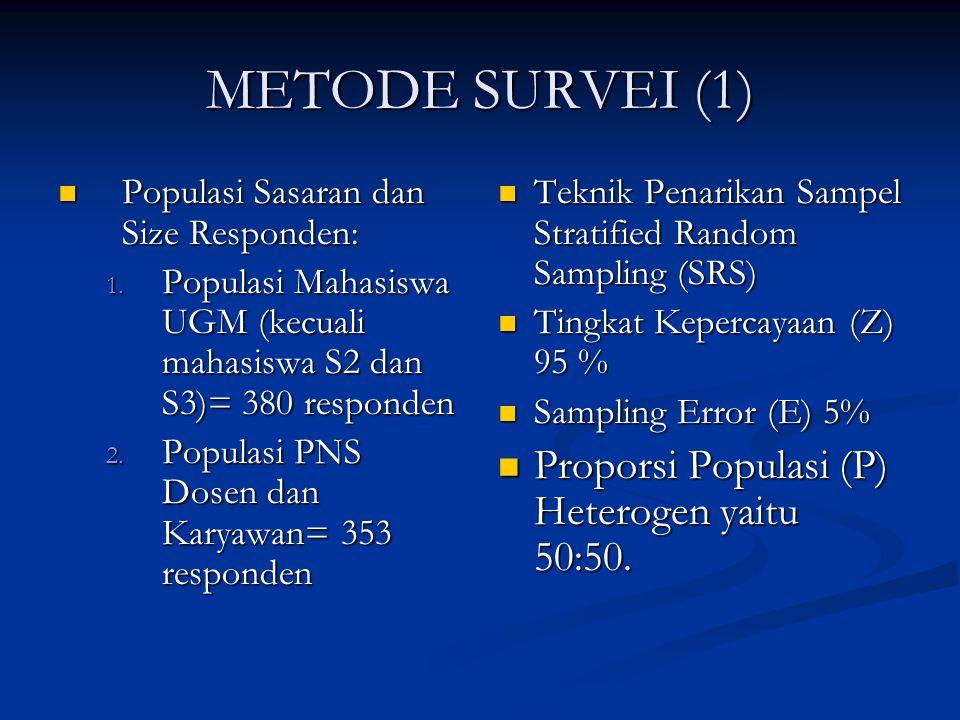 METODE SURVEI (1) Populasi Sasaran dan Size Responden: Populasi Sasaran dan Size Responden: 1. Populasi Mahasiswa UGM (kecuali mahasiswa S2 dan S3)= 3