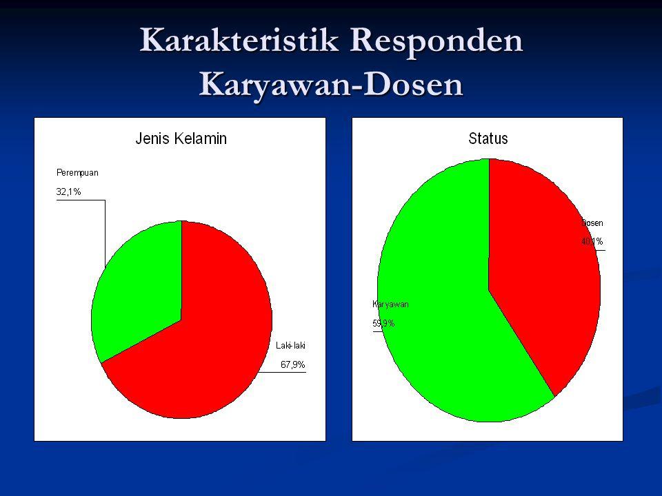 Karakteristik Responden Karyawan-Dosen