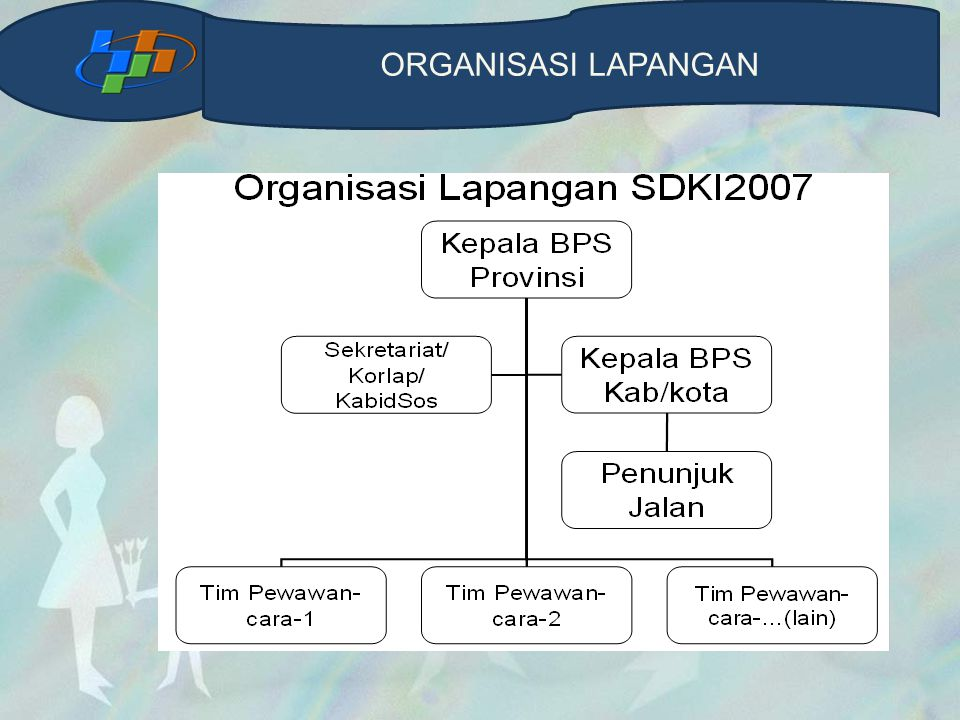 Organisasi Lapangan ORGANISASI LAPANGAN