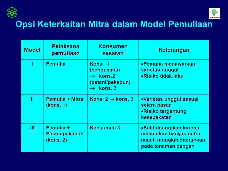 14 Opsi Keterkaitan Mitra dalam Model Pemuliaan Model Pelaksana pemuliaan Konsumen sasaran Keterangan IPemuliaKons.