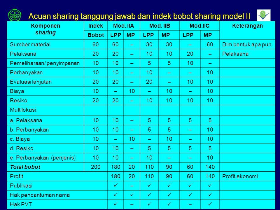33 Tabel 6.Acuan sharing kewajiban dan indek bobot sharing model II Komponen sharing IndekMod.