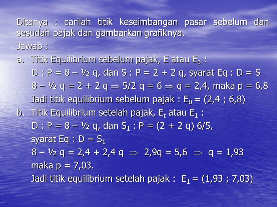 Ditanya : carilah titik keseimbangan pasar sebelum dan sesudah pajak dan gambarkan grafiknya. Jawab : a. Titik Equilibrium sebelum pajak, E atau E 0 :