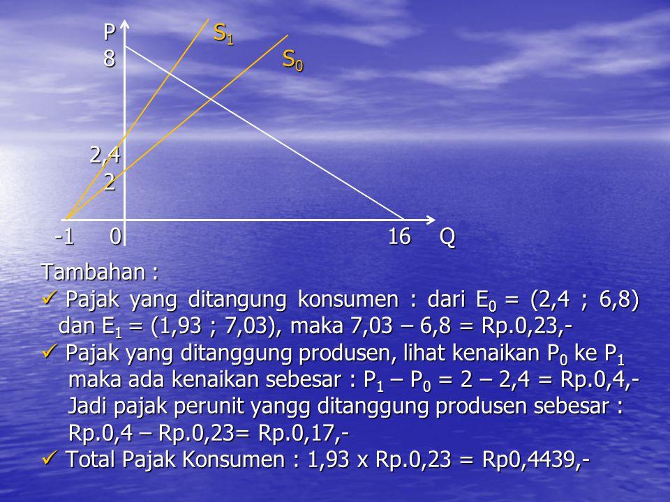 P S 1 P S 1 8 S 0 8 S 0 2,4 2,4 2 -1 0 16 Q -1 0 16 Q Tambahan : Pajak yang ditangung konsumen : dari E 0 = (2,4 ; 6,8) dan E 1 = (1,93 ; 7,03), maka