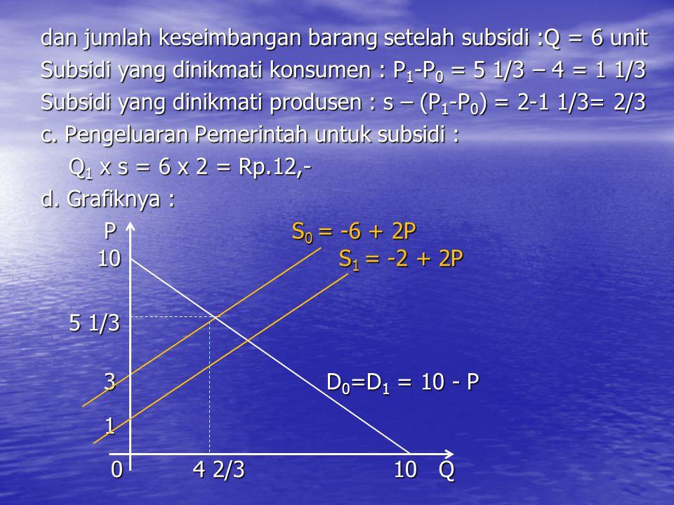 dan jumlah keseimbangan barang setelah subsidi :Q = 6 unit Subsidi yang dinikmati konsumen : P 1 -P 0 = 5 1/3 – 4 = 1 1/3 Subsidi yang dinikmati produ