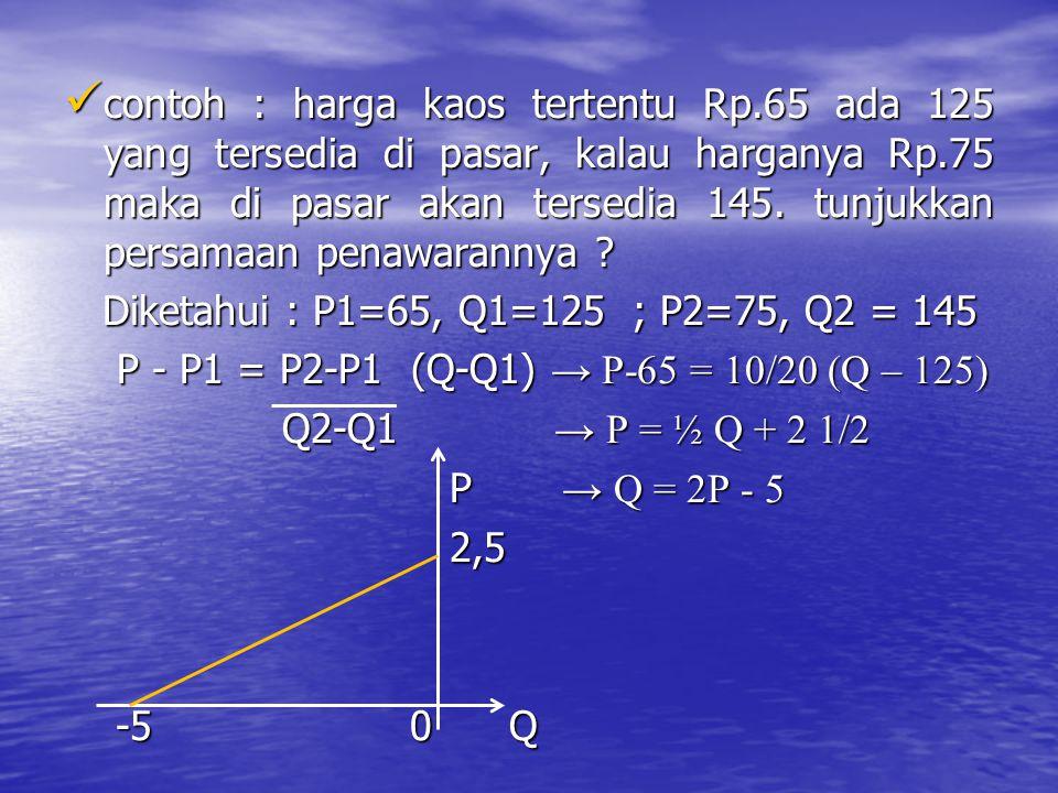 contoh : harga kaos tertentu Rp.65 ada 125 yang tersedia di pasar, kalau harganya Rp.75 maka di pasar akan tersedia 145. tunjukkan persamaan penawaran