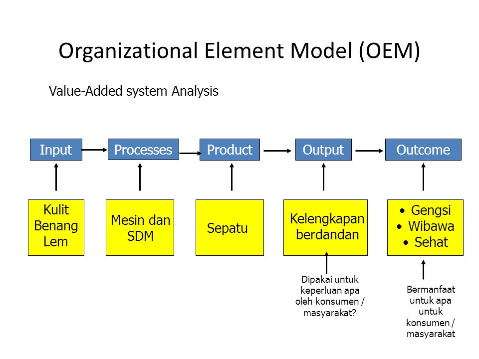 Organizational Element Model (OEM) Value-Added system Analysis InputProcessesProductOutputOutcome Kulit Benang Lem Mesin dan SDM Sepatu Kelengkapan berdandan Gengsi Wibawa Sehat Dipakai untuk keperluan apa oleh konsumen / masyarakat.