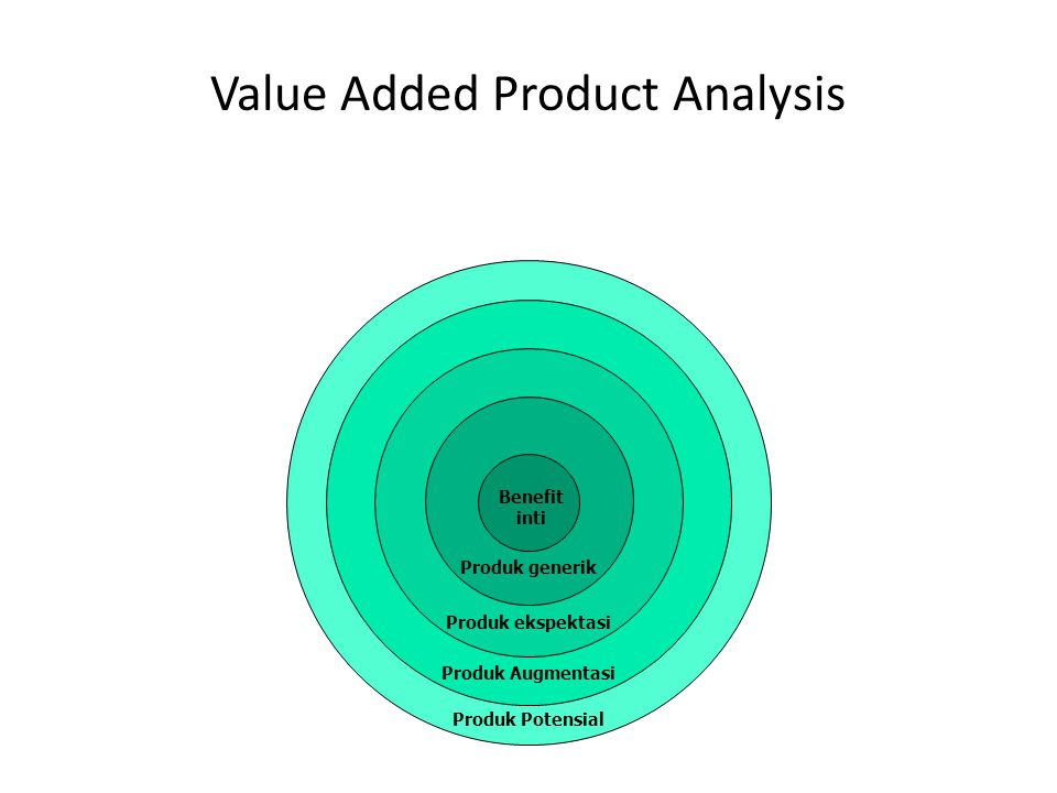 Produk Potensial Produk Augmentasi Produk ekspektasi Produk generik Value Added Product Analysis Benefit inti