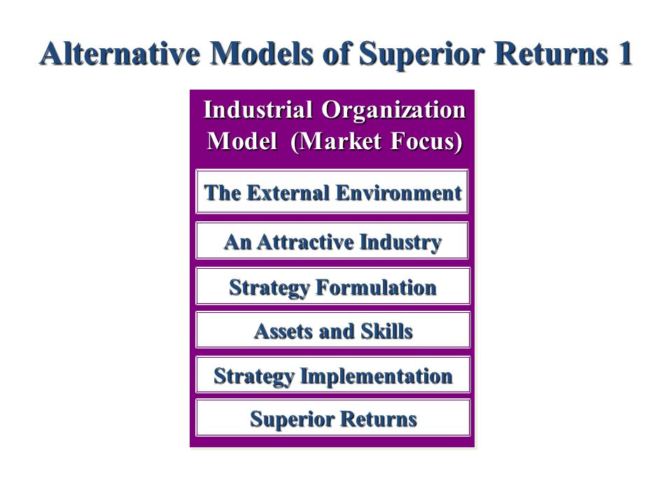 Alternative Models of Superior Returns 1 Industrial Organization Model (Market Focus) The External Environment An Attractive Industry Strategy Formulation Assets and Skills Strategy Implementation Superior Returns