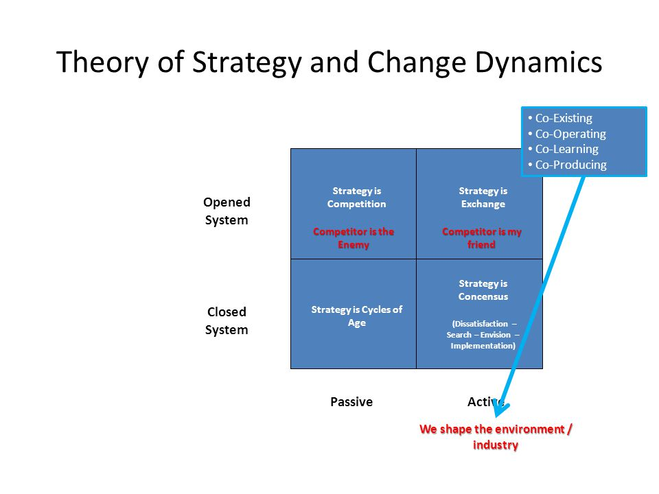 Theory of Strategy and Change Dynamics Strategy is Cycles of Age Strategy is Concensus (Dissatisfaction – Search – Envision – Implementation) Strategy is Competition Strategy is Exchange PassiveActive Closed System Opened System We shape the environment / industry Competitor is the Enemy Competitor is my friend Co-Existing Co-Operating Co-Learning Co-Producing