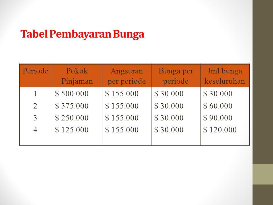 Tabel Pembayaran Bunga PeriodePokok Pinjaman Angsuran per periode Bunga per periode Jml bunga keseluruhan 12341234 $ 500.000 $ 375.000 $ 250.000 $ 125