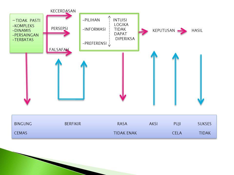 - TIDAK PASTI -KOMPLEKS -DINAMIS -PERSAINGAN -TERBATAS - TIDAK PASTI -KOMPLEKS -DINAMIS -PERSAINGAN -TERBATAS -ALTERNATIF2 LOGIKA -PENETAPAN KEMUNGKINAN -STRUKTUR MODEL -PENETAPAN NILAI PREFERENSI WAKTU -PREFERENSI RISIKO BINGUNG BERFIKIR PUJI PANDANGAN AKSI SUKSES CEMAS CELA KE DALAM TIDAK BINGUNG BERFIKIR PUJI PANDANGAN AKSI SUKSES CEMAS CELA KE DALAM TIDAK KECERDASAN PERSEPSI FALSAFAH KEPUTUSANHASIL SENSITIFITAS NILAI INFORMASI PILIHAN PREFERENSI INFORMASI