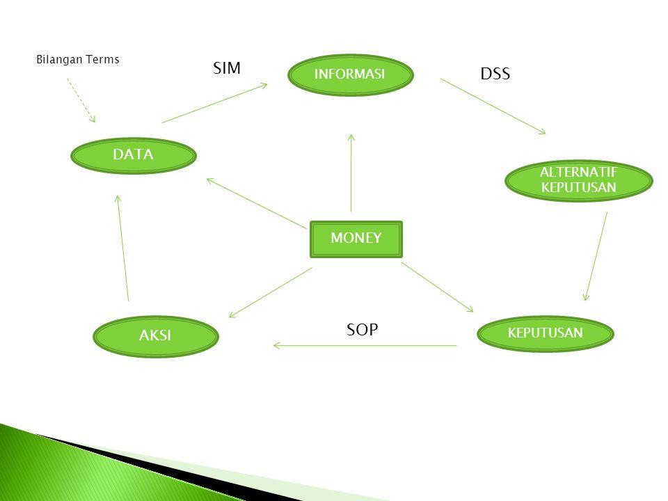 Keterangan : SIM: Sistem Informasi Manajemen DSS: Decision Support System SOP: Standard Operational Procedure MONEY: Monitoring dan Evaluasi