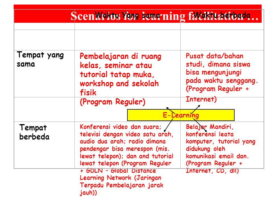 E-Learning Scenarios for learning facilitation … Waktu Yang samaWaktu berbeda Tempat yang sama Pembelajaran di ruang kelas, seminar atau tutorial tatap muka, workshop and sekolah fisik (Program Reguler) Pusat data/bahan studi, dimana siswa bisa mengunjungi pada waktu senggang.